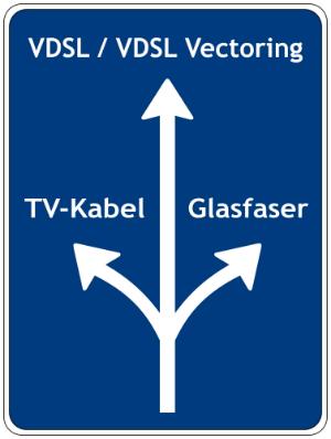 VDSL löst nach und nach das veraltete ADSL ab